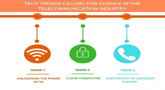 Trends in the Telecommunication Industry