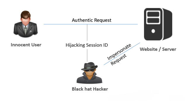 IP session hacking
